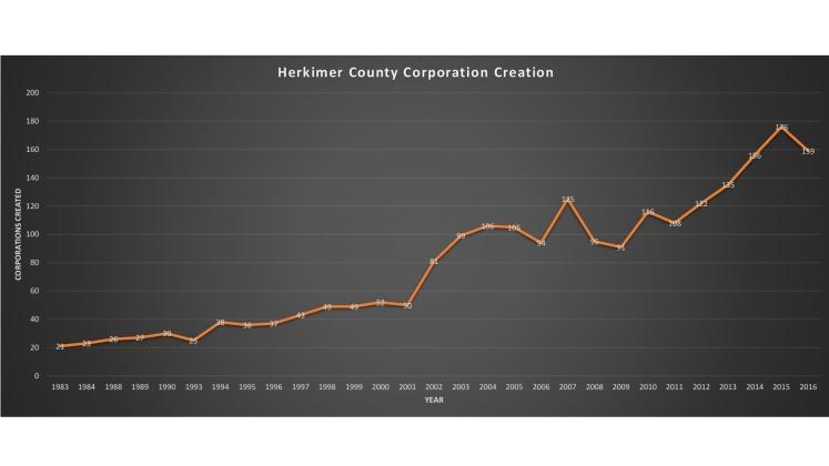 Corporation Creation Herkimer County