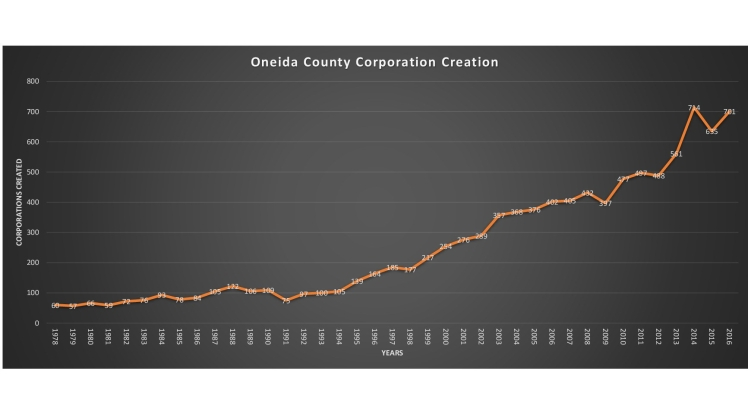 Oneida County Corporation Creation