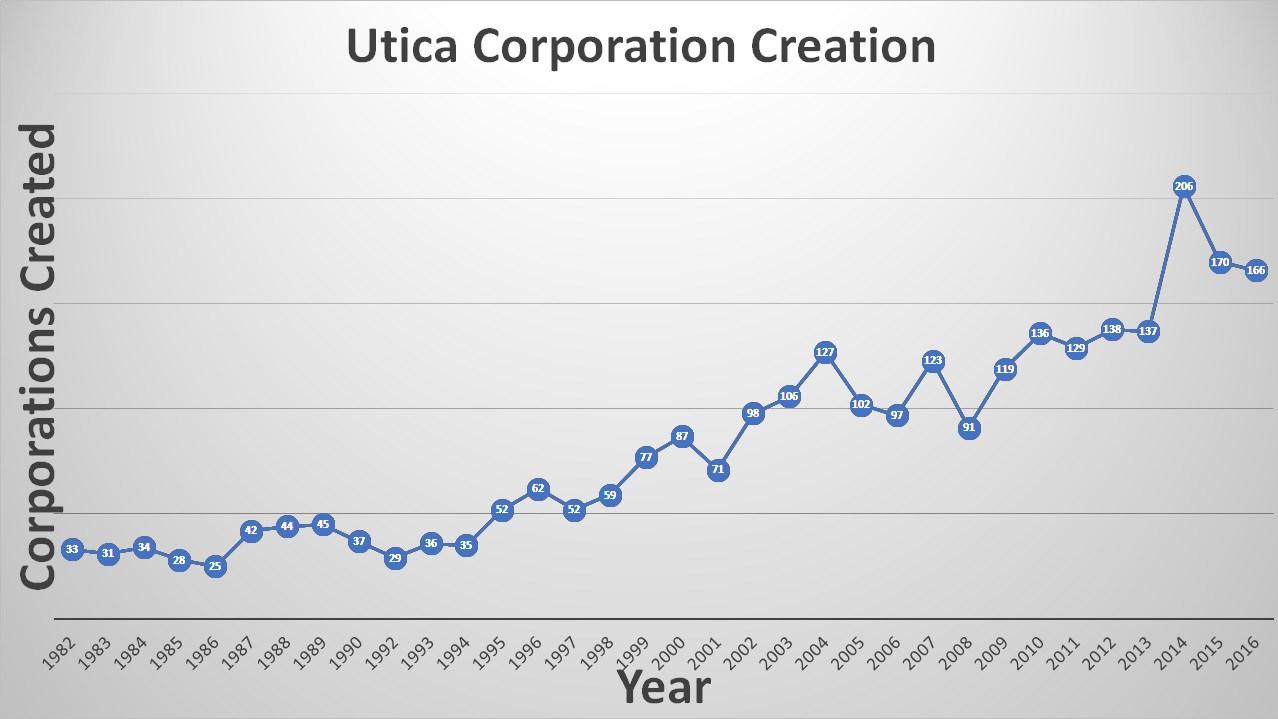 utica-corp-creation2.jpg